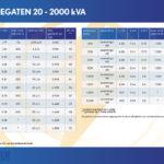 STROOMAGGREGATEN 20 - 2000 kVA